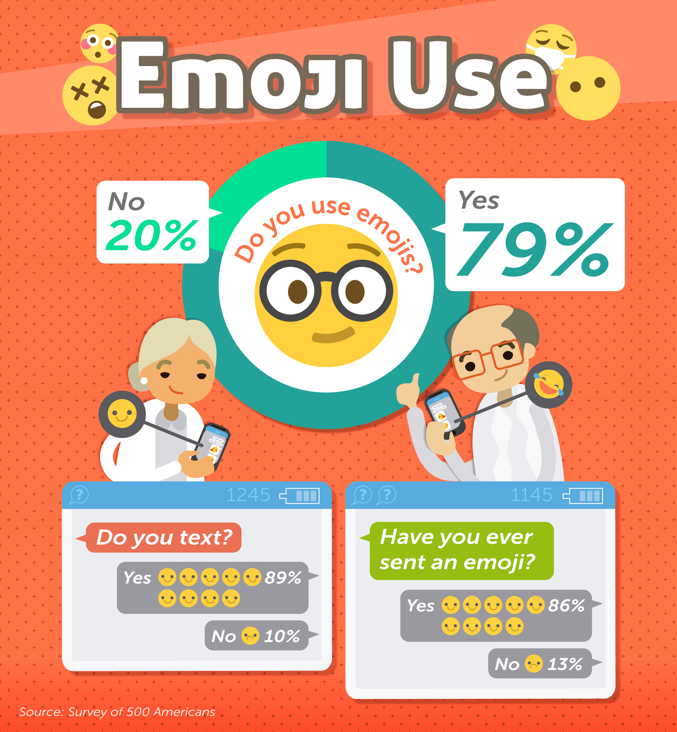 Watch People Over Age 55 Hilariously Misinterpret Popular Emojis